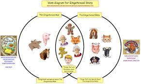 Kidspiration Venn Diagram Kidspiration E Portfolio