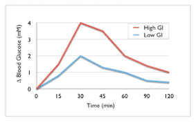 Non Diabetic Blood Sugar Chart Postprandial Glucose Test Wikipedia