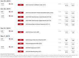 Dailyfx Eurusd Chart Us Dollar Price Outlook Eur Usd Gbp Usd Usd Cad Usd Jpy