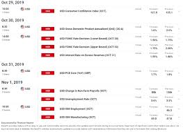 Dailyfx Charts Us Dollar Price Outlook Eur Usd Gbp Usd Usd Cad Usd Jpy