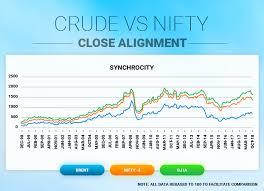 Metal Nifty Chart Crude Vs Nifty Close Alignment Cnbctv18 Com
