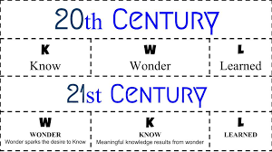 Kwl Chart Awesome тσм ℓσυ∂ On Twitter KWL Chart For 48st Century Students Think