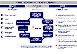 Design Of Wage Policy And Performance Evaluation | Uliker ...