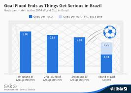 Chart Goal Flood Ends As Things Get Serious In Brazil
