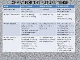 Future Tense Chart English Tenses