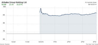 Alibaba Stock Price History Chart Alibabas Shares Close Up 38 On First Day Of Trading The