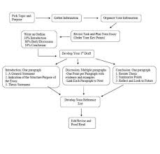 writing center university flowchart for essay writing