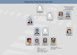Crime Family Chart Kansas City Crime Family Historica Wiki Fandom Powered