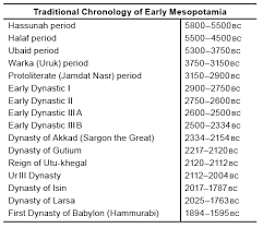 Compare And Contrast Mesopotamia And Egypt Abraham And The Chronology Of Ancient Mesopotamia Answers In Genesis