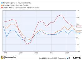 Analysts Debate Is Target A Top Stock The Motley Fool