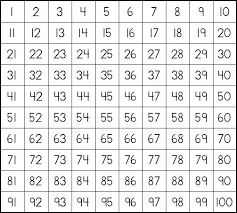 Prime Numbers Chart 1 Free Printable Number 100 Teaching