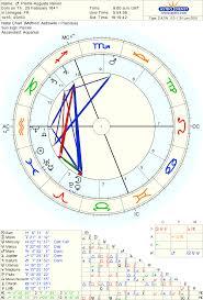 Natal Chart Of Artist Pierre Auguste Renoir Born On 25