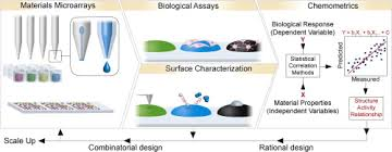 High Throughput Screening For Discovery Of Materials That Control