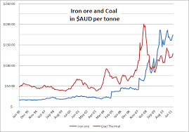 Iron Ore Price Chart Today Iron Ore And Thermal Coal In Australian Dollars