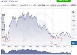 Aus Dollar Chart What Is Aud Vs Sgd Trend Findahomeloan Australia