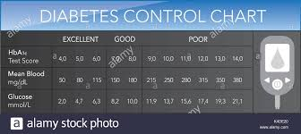 Hba1c Chart Diabetes Control Chart Hba1c Test Score Vector Text Is