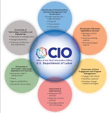 Ocio Org Chart Office Of The Chief Information Officer Reorganization