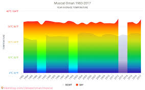 Muscat Climate Chart Data Tables And Charts Monthly And Yearly Climate Conditions
