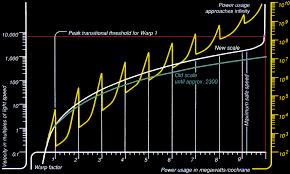 Star Trek Warp Speed Chart In Star Trek How Fast Is Warp 9 99 Science Fiction