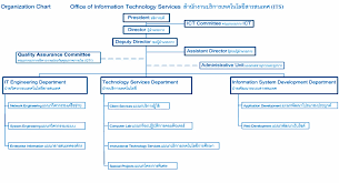Organization Chart Office Of Information Technology Services