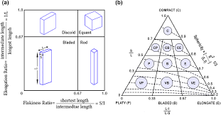 A Closer Look Into Chip Shape Size And Efficiency Of Rock