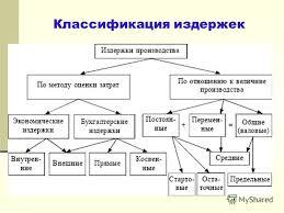 Презентация на тему Издержки производства и себестоимость  10 Себестоимость продукции