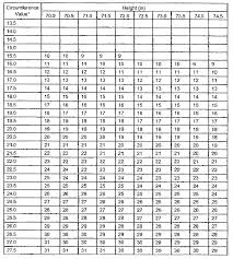Army Body Fat Circumference Chart Appendix B Standard Methods For Determining Body Fat Using
