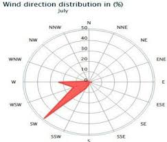 Wind Direction Chart Wind Direction During May Download Scientific Diagram