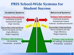 Rti Behavior Flow Chart Riverview High School Pbis