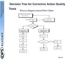 Corrective Maintenance Process Flow Chart Corrective Action Flow Chart Onourway Co