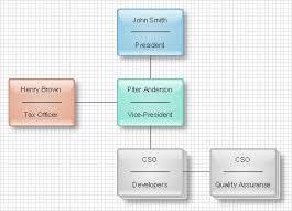 Organizational Chart Software Create Organizational Chart
