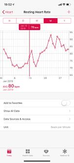 Rhr Chart Showing O Implantation Imgur