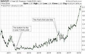 Steven Saville Blog The Rising Interest Rate Trend
