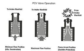 How Does A Pcv Valve Work Vs How Its Supposed To Bob Is