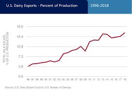 Top Charts U S Dairy Export Council