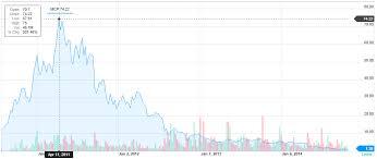 Yahoo Stock Chart Stock Chart Yahoo Hos Ting