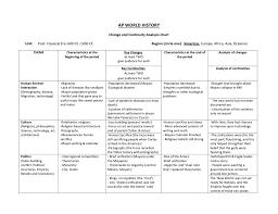 Ap World History Religion Chart Ap World History Change And Continuity Analysis Chart Unit