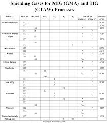 Smaw Welding Rod Chart 7018 Welding Rod Sizes Cameotv Co