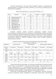 Материал класс по теме Анализ контрольных работ в начальной  Анализ итоговых контрольных работ в 4 классе