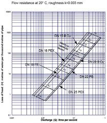 Pex Pipe Volume Chart 57 Scientific Friction Loss In Pipe Chart