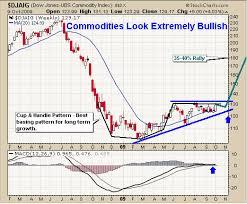 Commodity Index Chart Etf Trading Strategies Etf Trading Newsletter Dow Jones