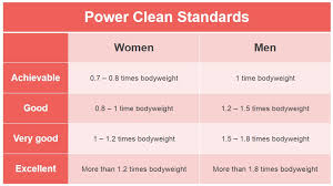 Power Clean Standards Power Clean Benchmark Power Clean