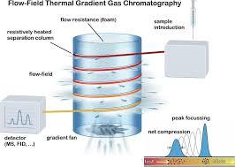 Hyper Fast Full Range Gas Chromatography Full Temperature Range