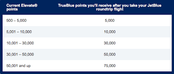 Up To 75 000 Free Points With Jetblue Points Match