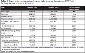 Nsaid Conversion Chart Opioid Use The Ed Conundrum 2013 02 24 Ahc Media