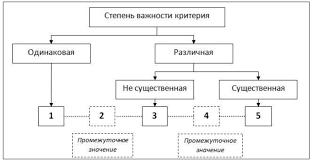 Курсовая Принятие решений выбора оптимальной номенклатуры товаров  Курсовая Принятие решений выбора оптимальной номенклатуры товаров на основе метода парных сравнений