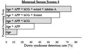 Afp Level Chart Maternal Serum Screen 4 Sonora Quest Laboratories