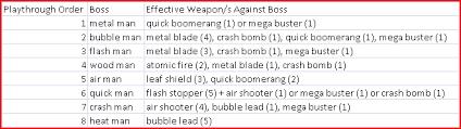 Mega Man 2 Boss And Weapon Order