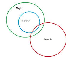 Euler Diagram Venn Euler Diagram How To Draw One In Easy Steps Statistics How To