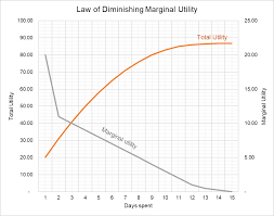 Law Of Diminishing Marginal Utility Chart And Example
